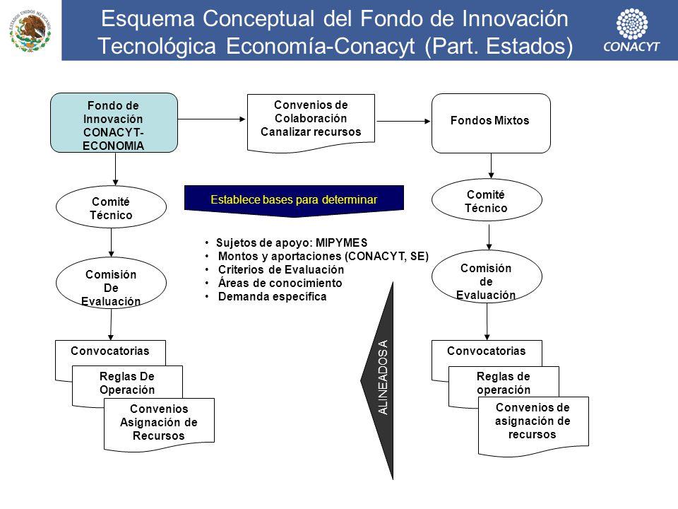 Esquema Conceptual del Fondo de Innovación Tecnológica Economía-Conacyt (Part. Estados) Fondo de Innovación CONACYT- ECONOMIA Convenios de Colaboració