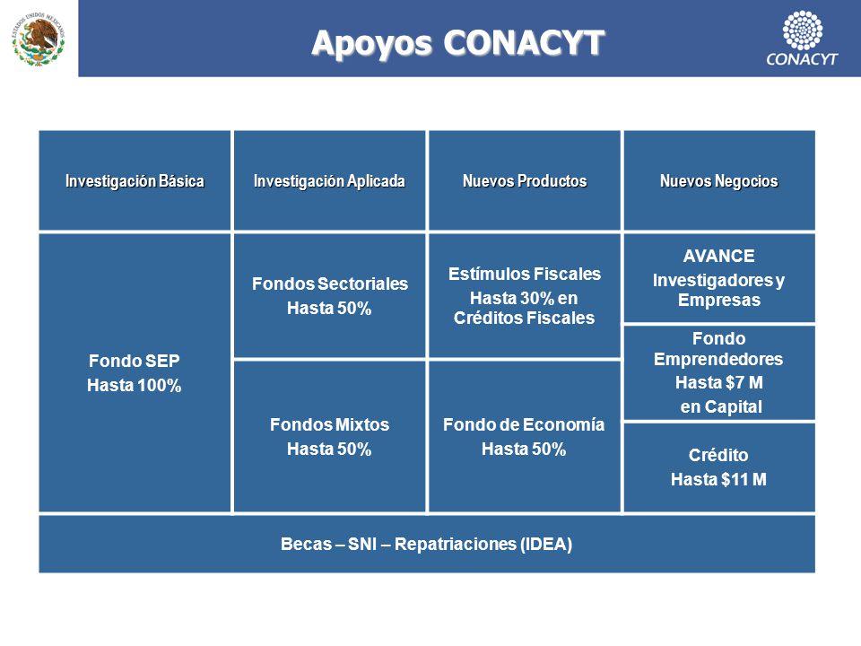 Apoyos CONACYT Investigación Básica Investigación Aplicada Nuevos Productos Nuevos Negocios Fondo SEP Hasta 100% Fondos Sectoriales Hasta 50% Estímulo