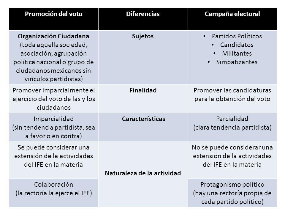 Promoción del votoDiferenciasCampaña electoral Organización Ciudadana (toda aquella sociedad, asociación, agrupación política nacional o grupo de ciud