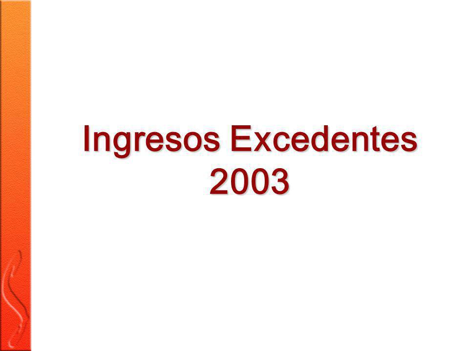 12 (*) (*) En el presupuesto de egresos para el año 2003, se autorizo Adefas por la cantidad de 7,037 millones de pesos por lo que no existe justificación para disminuir este importe.