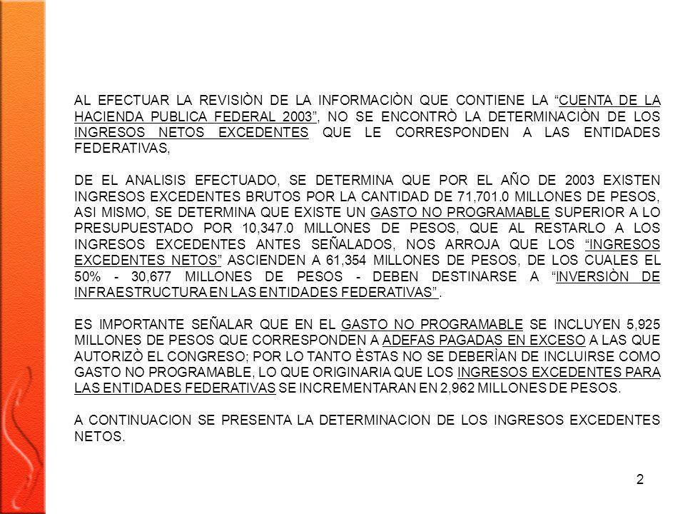 2 AL EFECTUAR LA REVISIÒN DE LA INFORMACIÒN QUE CONTIENE LA CUENTA DE LA HACIENDA PUBLICA FEDERAL 2003, NO SE ENCONTRÒ LA DETERMINACIÒN DE LOS INGRESOS NETOS EXCEDENTES QUE LE CORRESPONDEN A LAS ENTIDADES FEDERATIVAS, DE EL ANALISIS EFECTUADO, SE DETERMINA QUE POR EL AÑO DE 2003 EXISTEN INGRESOS EXCEDENTES BRUTOS POR LA CANTIDAD DE 71,701.0 MILLONES DE PESOS, ASI MISMO, SE DETERMINA QUE EXISTE UN GASTO NO PROGRAMABLE SUPERIOR A LO PRESUPUESTADO POR 10,347.0 MILLONES DE PESOS, QUE AL RESTARLO A LOS INGRESOS EXCEDENTES ANTES SEÑALADOS, NOS ARROJA QUE LOS INGRESOS EXCEDENTES NETOS ASCIENDEN A 61,354 MILLONES DE PESOS, DE LOS CUALES EL 50% - 30,677 MILLONES DE PESOS - DEBEN DESTINARSE A INVERSIÒN DE INFRAESTRUCTURA EN LAS ENTIDADES FEDERATIVAS.