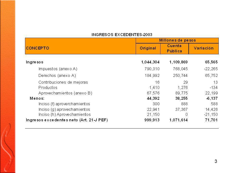 54 GOBIERNO FEDERAL ESTADO DE INGRESOS Y EGRESOS EN BASE A FLUJO DE EFECTIVO AÑO 2003 INGRESOS$1´600,589.8 MAS: ENDEUDAMIENTO NETO 99,351.1 (1) DISPONIBILIDAD $1´699,940.9 MENOS: GASTO NETO PAGADO 1´642,534.3 (2) REMANENTE DE EFECTIVO $ 57,406.6 (3) (1) EL ENDEUDAMIENTO AUTORIZADO FUE DE $82,156.4 MILLONES DE PESOS, EL INCREMENTO DE $17´194.7 MILLONES DE PESOS AL PRESUPUESTADO SE DEBE AL FINANCIAMIENTO DEL PROGRAMA DE SEPARACION VOLUNTARIA (PSV).