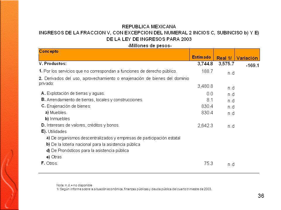 36 Nota: n.d.= no disponible 1/ Según informe sobre la situación económica, finanzas públicas y deuda pública del cuarto trimestre de 2003.