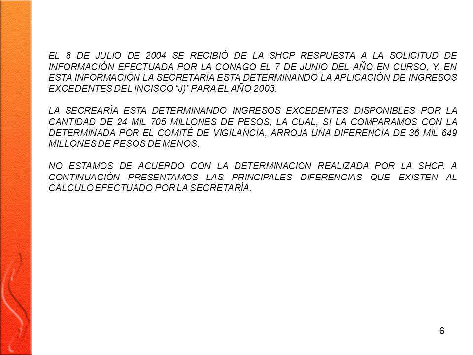 6 EL 8 DE JULIO DE 2004 SE RECIBIÒ DE LA SHCP RESPUESTA A LA SOLICITUD DE INFORMACIÒN EFECTUADA POR LA CONAGO EL 7 DE JUNIO DEL AÑO EN CURSO, Y, EN ESTA INFORMACIÒN LA SECRETARÌA ESTA DETERMINANDO LA APLICACIÒN DE INGRESOS EXCEDENTES DEL INCISCO J) PARA EL AÑO 2003.