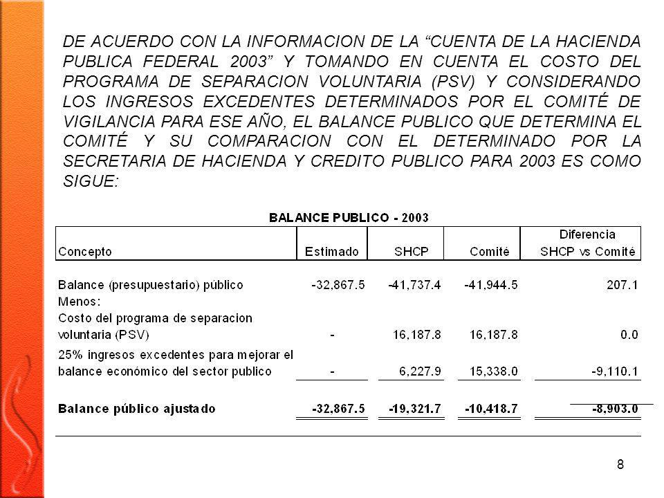 9 COMO SE PUEDE OBSERVAR, SI SE EXCLUYE DEL BALANCE PUBLICO 2003 EL COSTO DEL PROGRAMA DE SEPARACIÒN VOLUNTARIA (PSV) Y EL 25% DE LOS INGRESOS EXCEDENTES NETOS PARA MEJORAR EL BALANCE PUBLICO, ÈSTE PRESENTARÌA UN SALDO NEGATIVO DE 10 MIL 418.7 MILLONES DE PESOS, QUE SI LO COMPARAMOS CON EL ESTIMADO PARA ESE AÑO, QUE ES DE 32 MIL 867.5 MILLONES DE PESOS, ÈSTE PRESENTARÌA UNA DISMINUCIÒN DE 22 MIL 448.8 MILLONES DE PESOS.