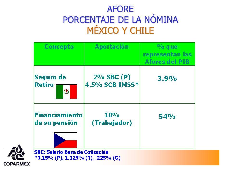 AFORE PORCENTAJE DE LA NÓMINA MÉXICO Y CHILE