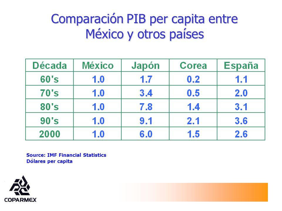 Comparación PIB per capita entre México y otros países Source: IMF Financial Statistics Dólares per capita
