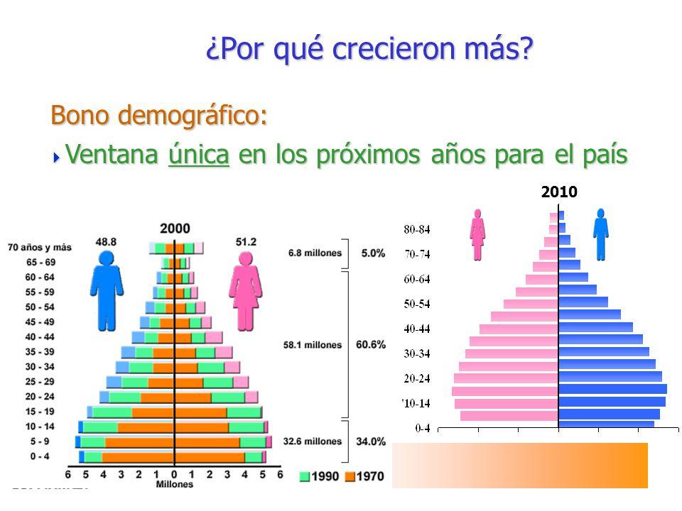 Bono demográfico: Bono demográfico: ¿Por qué crecieron más? Ventana única en los próximos años para el país Ventana única en los próximos años para el