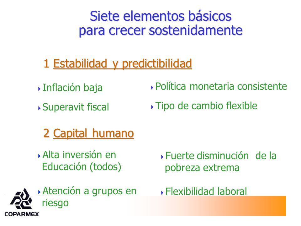 1 Estabilidad y predictibilidad Política monetaria consistente Tipo de cambio flexible Inflación baja Superavit fiscal Siete elementos básicos para cr