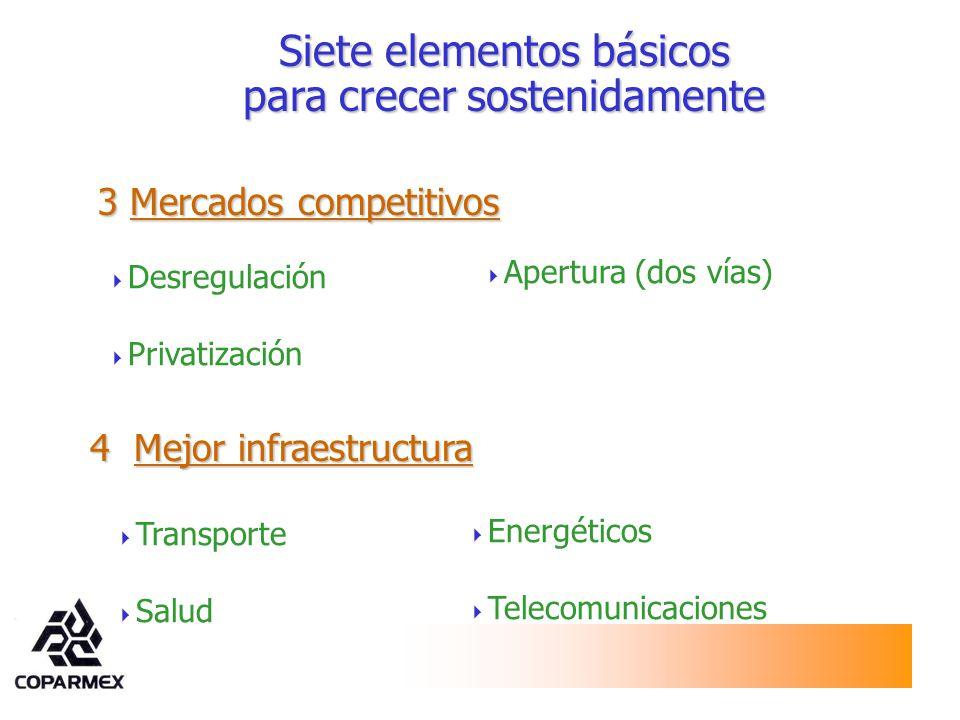 3Mercados competitivos 3 Mercados competitivos Apertura (dos vías) Desregulación Privatización Siete elementos básicos para crecer sostenidamente 4 Me