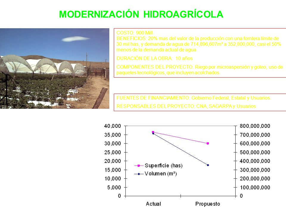 MODERNIZACIÓN HIDROAGRÍCOLA COSTO: 900 Mill.