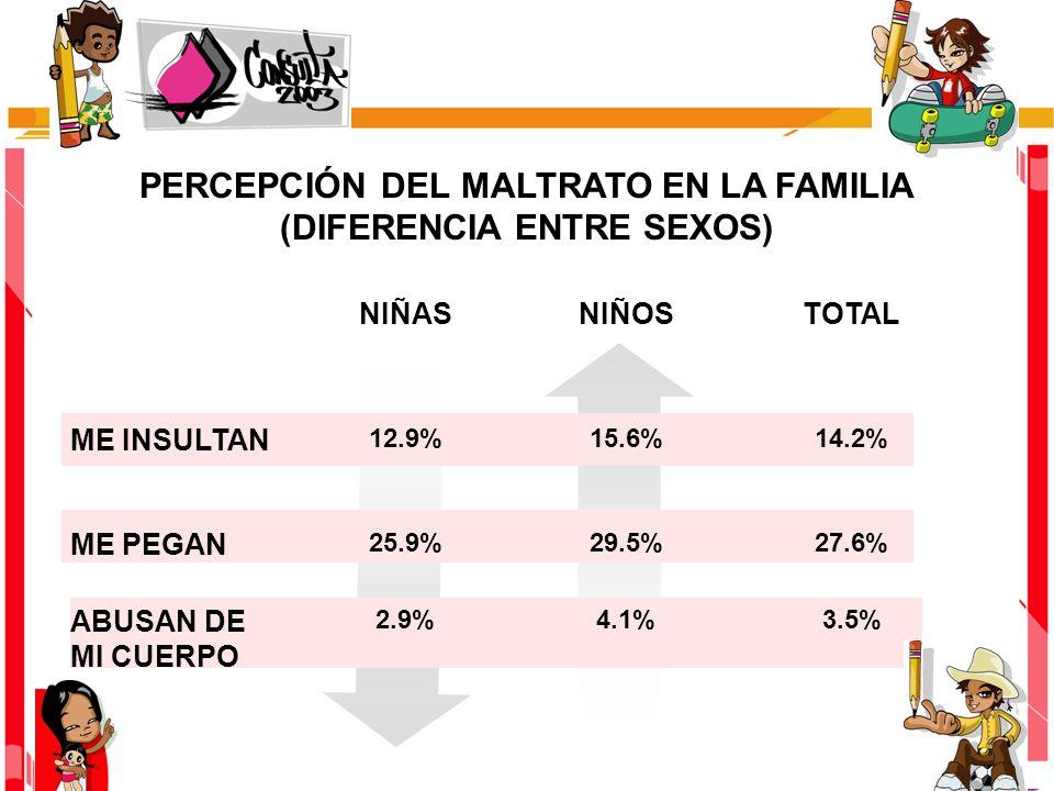 PERCEPCIÓN DEL MALTRATO EN LA FAMILIA (DIFERENCIA ENTRE SEXOS) NIÑASNIÑOSTOTAL ME INSULTAN 12.9%15.6%14.2% ME PEGAN 25.9%29.5%27.6% ABUSAN DE MI CUERPO 2.9%4.1%3.5%