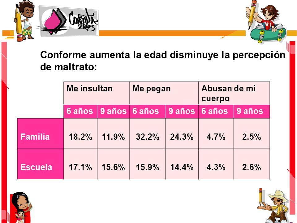 Conforme aumenta la edad disminuye la percepción de maltrato: Me insultanMe peganAbusan de mi cuerpo 6 años9 años6 años9 años6 años9 años Familia18.2%11.9%32.2%24.3%4.7%2.5% Escuela17.1%15.6%15.9%14.4%4.3%2.6%