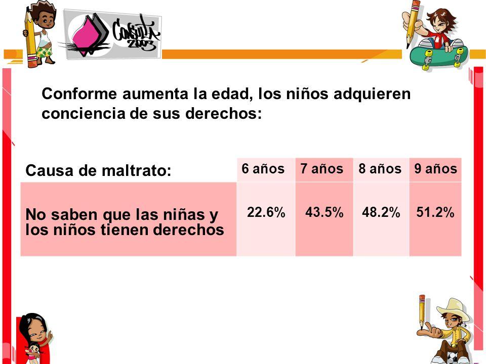 Causa de maltrato: 6 años7 años8 años9 años No saben que las niñas y los niños tienen derechos 22.6%43.5%48.2%51.2% Conforme aumenta la edad, los niños adquieren conciencia de sus derechos:
