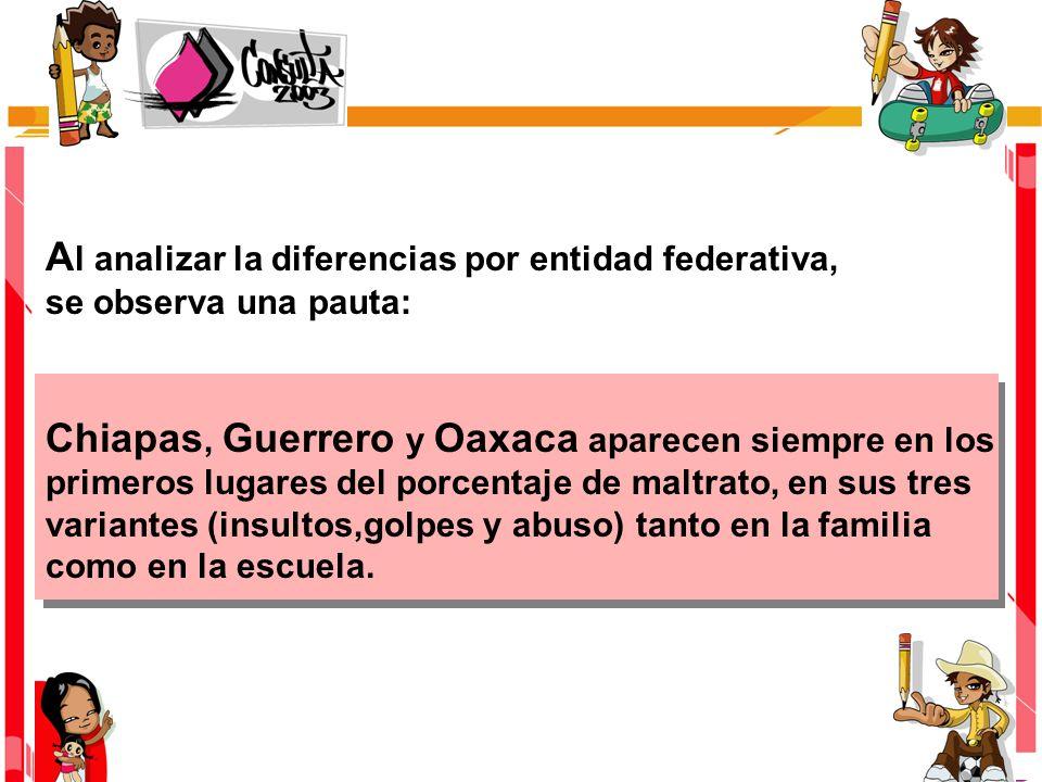 A l analizar la diferencias por entidad federativa, se observa una pauta: Chiapas, Guerrero y Oaxaca aparecen siempre en los primeros lugares del porcentaje de maltrato, en sus tres variantes (insultos,golpes y abuso) tanto en la familia como en la escuela.