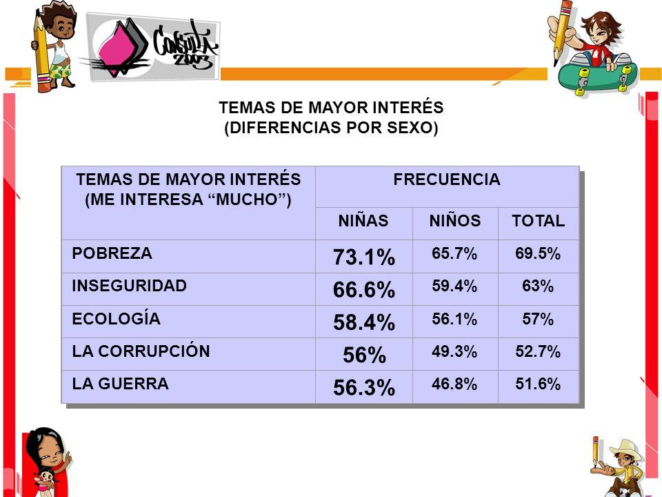 TEMAS DE MAYOR INTERÉS (DIFERENCIAS POR SEXO) TEMAS DE MAYOR INTERÉS (ME INTERESA MUCHO) FRECUENCIA NIÑASNIÑOSTOTAL POBREZA 73.1% 65.7%69.5% INSEGURIDAD 66.6% 59.4%63% ECOLOGÍA 58.4% 56.1%57% LA CORRUPCIÓN 56% 49.3%52.7% LA GUERRA 56.3% 46.8%51.6%