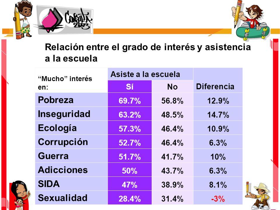 Mucho interés en: Asiste a la escuela Diferencia SíNo Pobreza 69.7%56.8%12.9% Inseguridad 63.2%48.5%14.7% Ecología 57.3%46.4%10.9% Corrupción 52.7%46.4%6.3% Guerra 51.7%41.7%10% Adicciones 50%43.7%6.3% SIDA 47%38.9%8.1% Sexualidad 28.4%31.4%-3% Relación entre el grado de interés y asistencia a la escuela