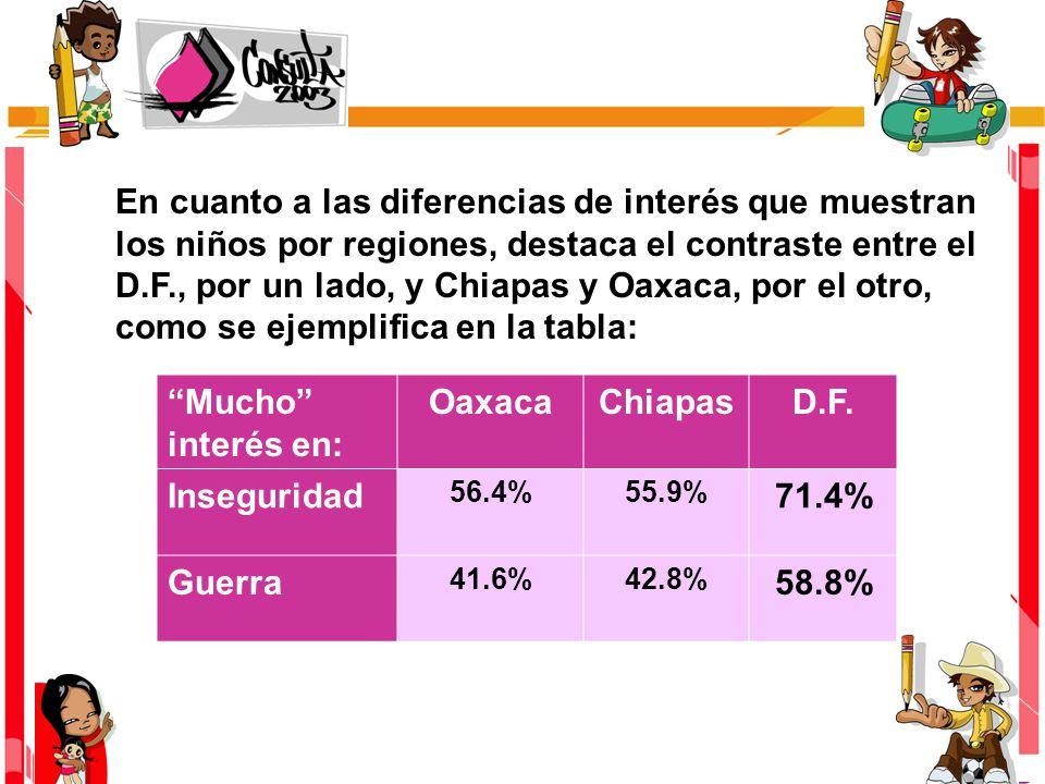 En cuanto a las diferencias de interés que muestran los niños por regiones, destaca el contraste entre el D.F., por un lado, y Chiapas y Oaxaca, por el otro, como se ejemplifica en la tabla: Mucho interés en: OaxacaChiapasD.F.