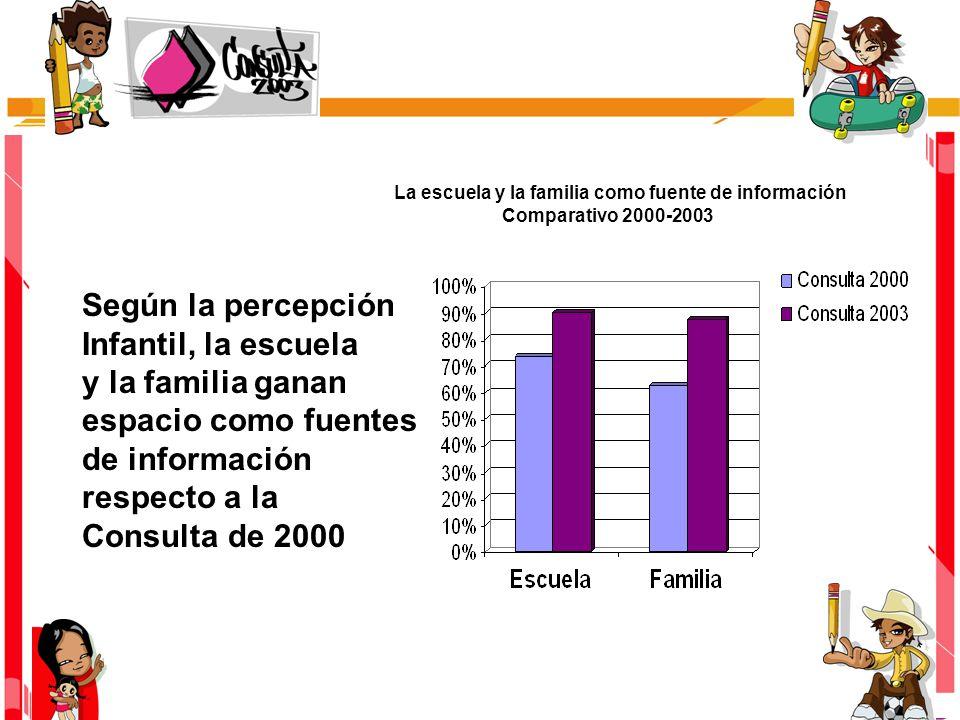 Según la percepción Infantil, la escuela y la familia ganan espacio como fuentes de información respecto a la Consulta de 2000 La escuela y la familia como fuente de información Comparativo 2000-2003