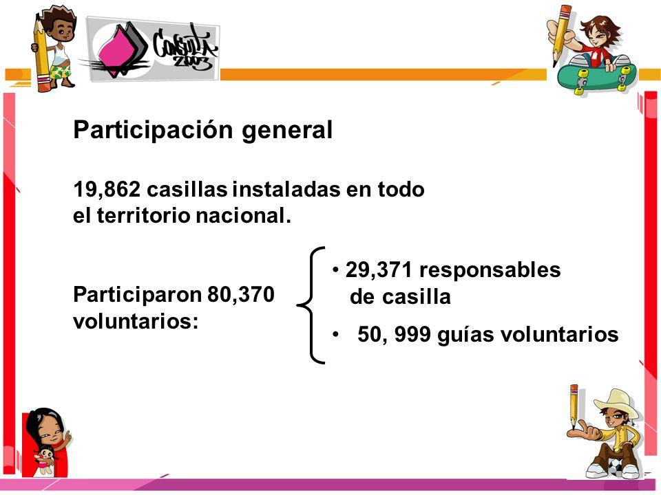 Participación general 19,862 casillas instaladas en todo el territorio nacional.