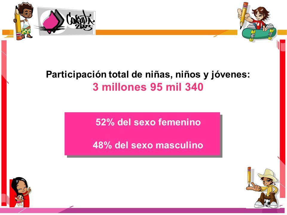 Participación total de niñas, niños y jóvenes: 3 millones 95 mil 340 52% del sexo femenino 48% del sexo masculino