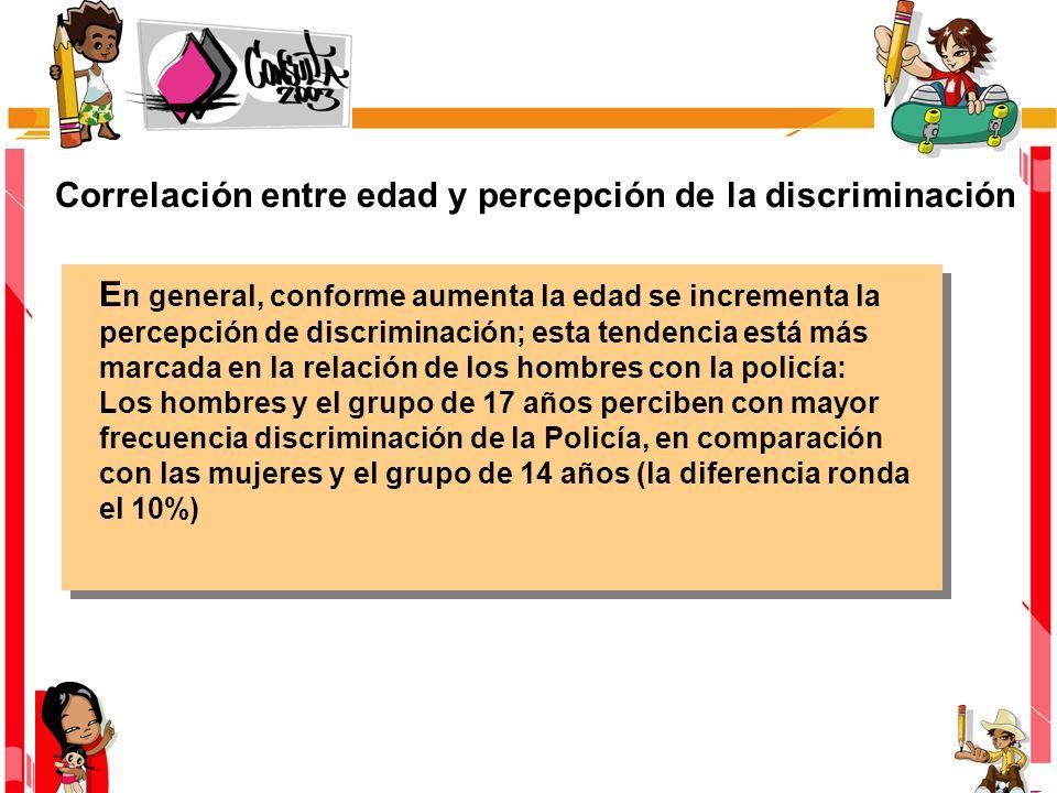 Correlación entre edad y percepción de la discriminación E n general, conforme aumenta la edad se incrementa la percepción de discriminación; esta tendencia está más marcada en la relación de los hombres con la policía: Los hombres y el grupo de 17 años perciben con mayor frecuencia discriminación de la Policía, en comparación con las mujeres y el grupo de 14 años (la diferencia ronda el 10%)