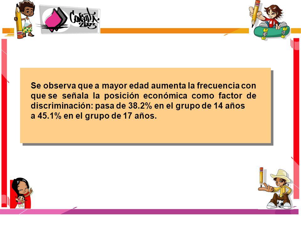 Se observa que a mayor edad aumenta la frecuencia con que se señala la posición económica como factor de discriminación: pasa de 38.2% en el grupo de 14 años a 45.1% en el grupo de 17 años.