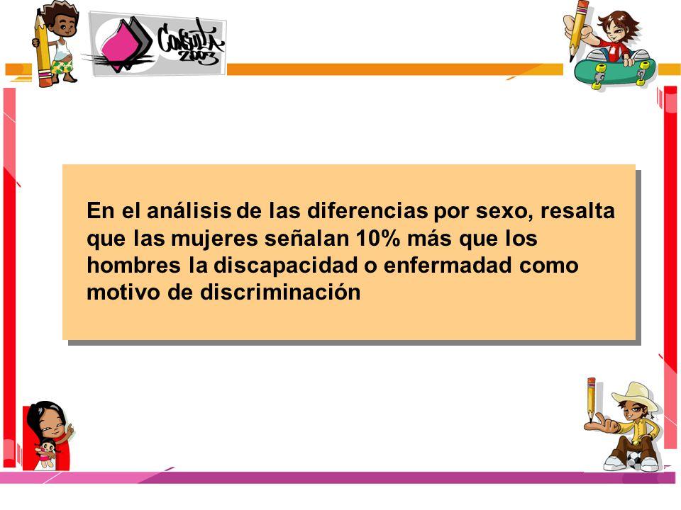 En el análisis de las diferencias por sexo, resalta que las mujeres señalan 10% más que los hombres la discapacidad o enfermadad como motivo de discriminación