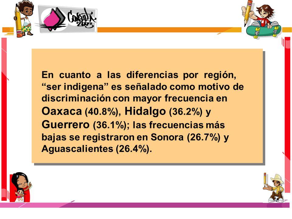 En cuanto a las diferencias por región, ser indigena es señalado como motivo de discriminación con mayor frecuencia en Oaxaca (40.8%), Hidalgo (36.2%) y Guerrero (36.1%); las frecuencias más bajas se registraron en Sonora (26.7%) y Aguascalientes (26.4%).