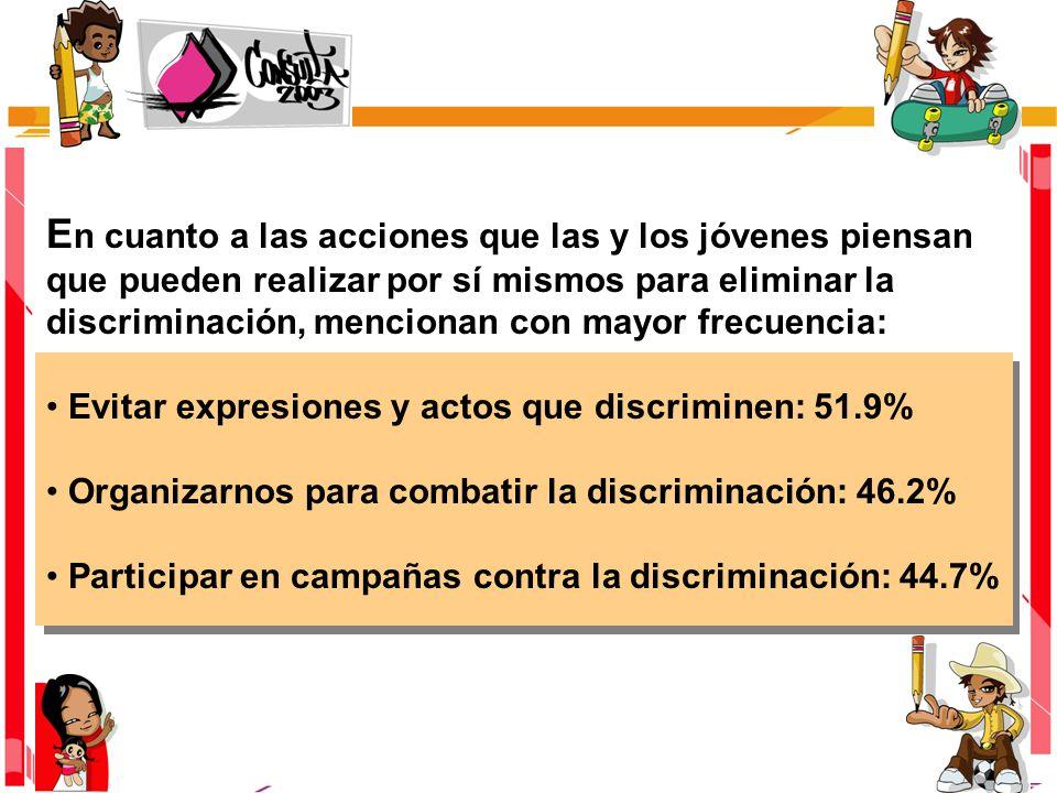 E n cuanto a las acciones que las y los jóvenes piensan que pueden realizar por sí mismos para eliminar la discriminación, mencionan con mayor frecuencia: Evitar expresiones y actos que discriminen: 51.9% Organizarnos para combatir la discriminación: 46.2% Participar en campañas contra la discriminación: 44.7%