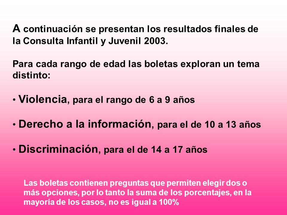 A continuación se presentan los resultados finales de la Consulta Infantil y Juvenil 2003.