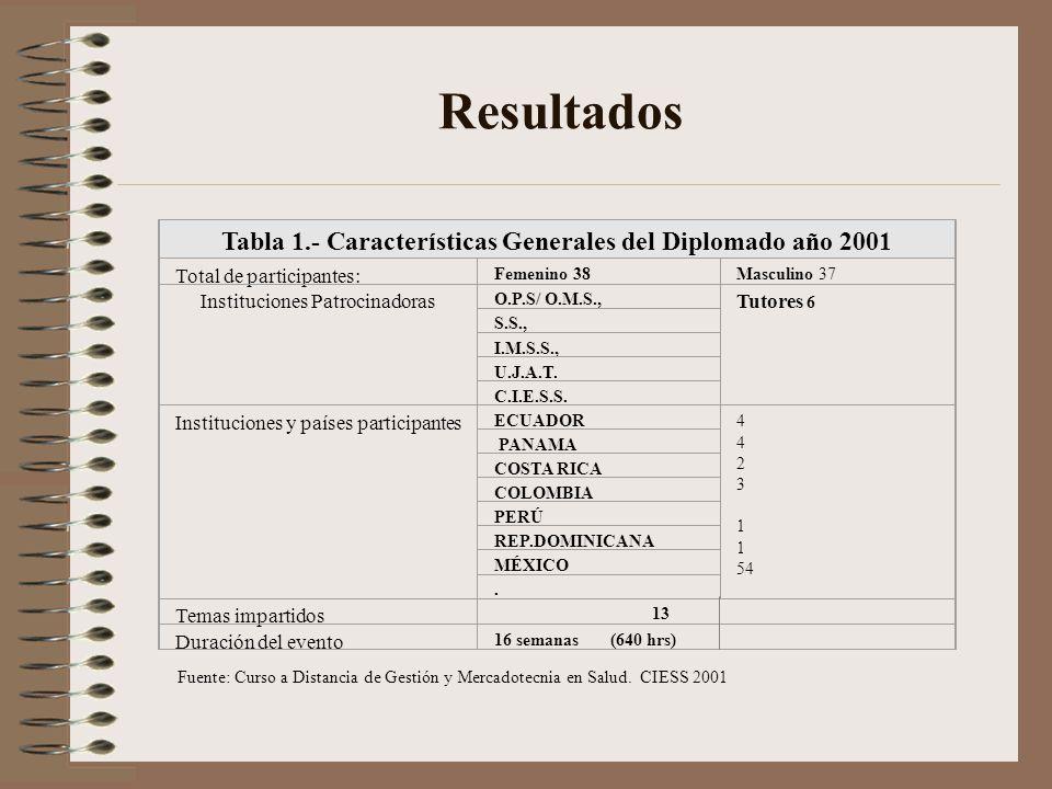 Resultados Tabla 1.- Características Generales del Diplomado año 2001 Total de participantes: Femenino 38Masculino 37 Instituciones Patrocinadoras O.P.S/ O.M.S., Tutores 6 S.S., I.M.S.S., U.J.A.T.
