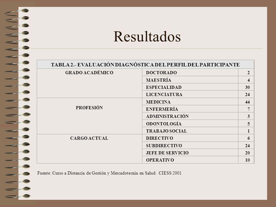 Resultados Fuente: Curso a Distancia de Gestión y Mercadotecnia en Salud. CIESS 2001 TABLA 2.- EVALUACIÓN DIAGNÓSTICA DEL PERFIL DEL PARTICIPANTE GRAD