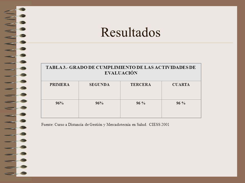 Resultados Fuente: Curso a Distancia de Gestión y Mercadotecnia en Salud. CIESS 2001 TABLA 3.- GRADO DE CUMPLIMIENTO DE LAS ACTIVIDADES DE EVALUACIÓN