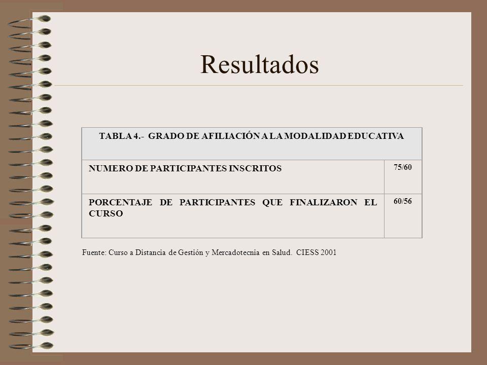 Resultados Fuente: Curso a Distancia de Gestión y Mercadotecnia en Salud. CIESS 2001 TABLA 4.- GRADO DE AFILIACIÓN A LA MODALIDAD EDUCATIVA NUMERO DE
