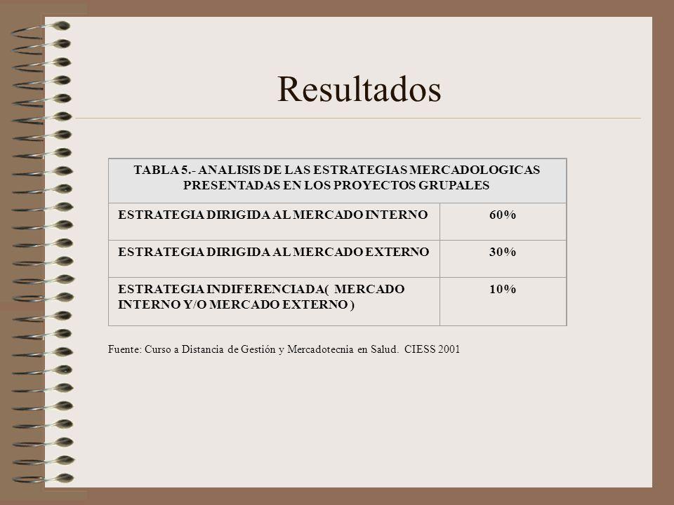 Resultados Fuente: Curso a Distancia de Gestión y Mercadotecnia en Salud. CIESS 2001 TABLA 5.- ANALISIS DE LAS ESTRATEGIAS MERCADOLOGICAS PRESENTADAS