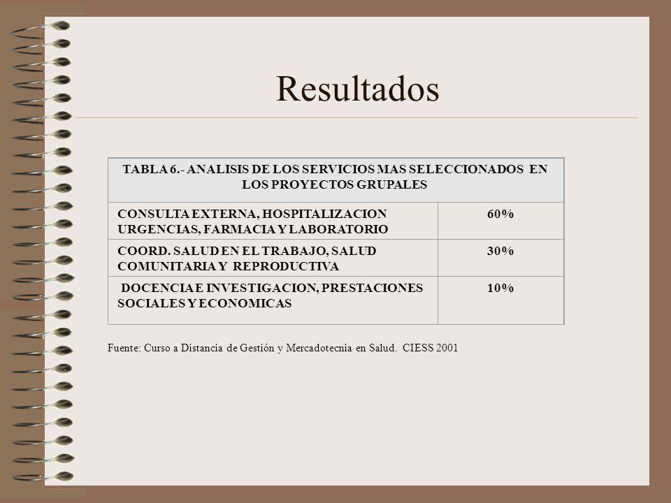 Resultados Fuente: Curso a Distancia de Gestión y Mercadotecnia en Salud. CIESS 2001 TABLA 6.- ANALISIS DE LOS SERVICIOS MAS SELECCIONADOS EN LOS PROY