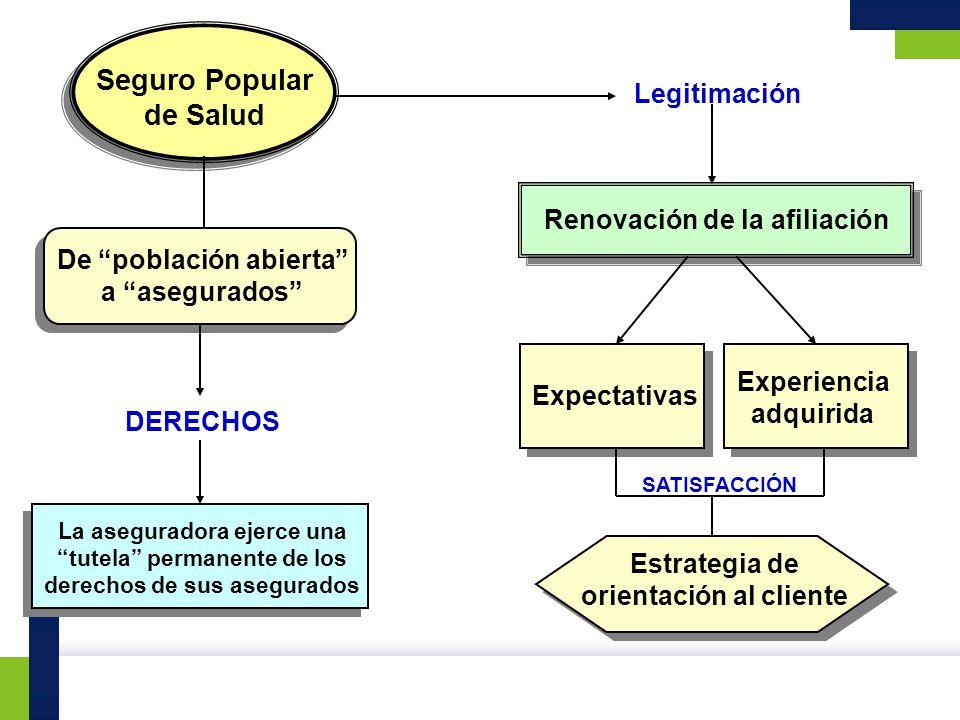 Seguro Popular de Salud Legitimación Renovación de la afiliación Expectativas Experiencia adquirida Estrategia de orientación al cliente DERECHOS De p