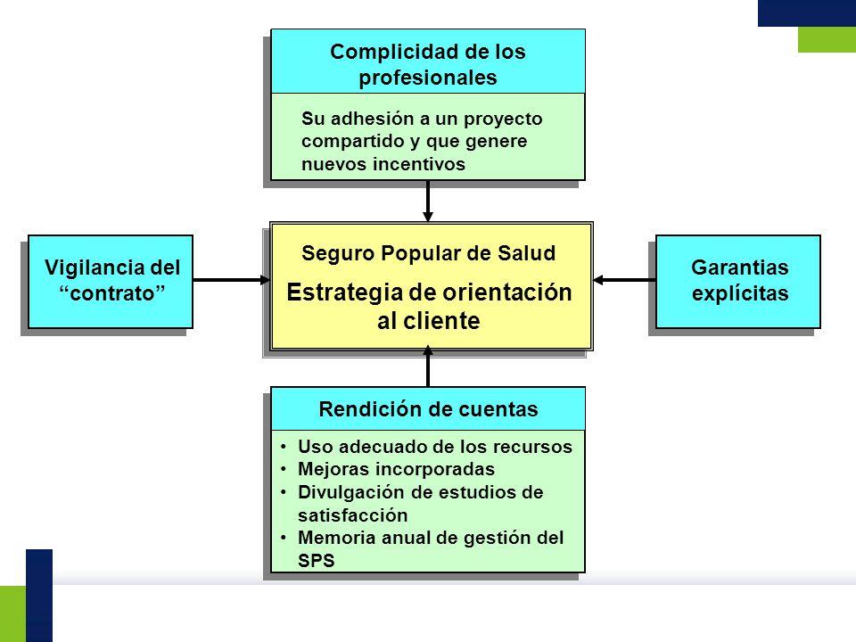 Seguro Popular de Salud Estrategia de orientación al cliente Vigilancia del contrato Garantias explícitas Complicidad de los profesionales Su adhesión