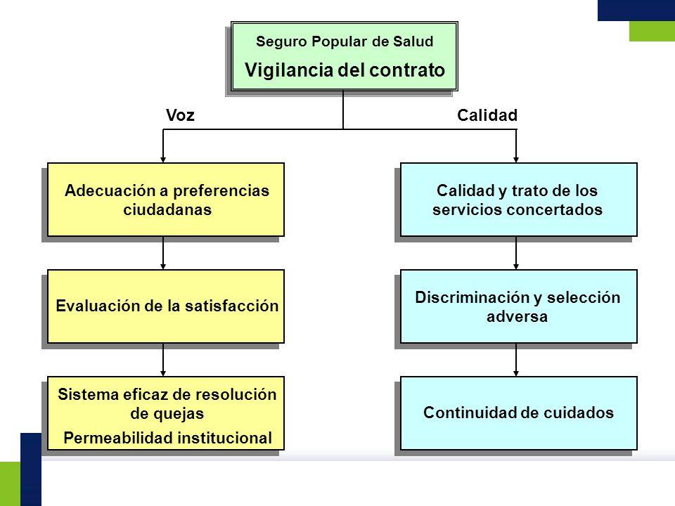 Sistema eficaz de resolución de quejas Permeabilidad institucional Evaluación de la satisfacción Adecuación a preferencias ciudadanas Seguro Popular d