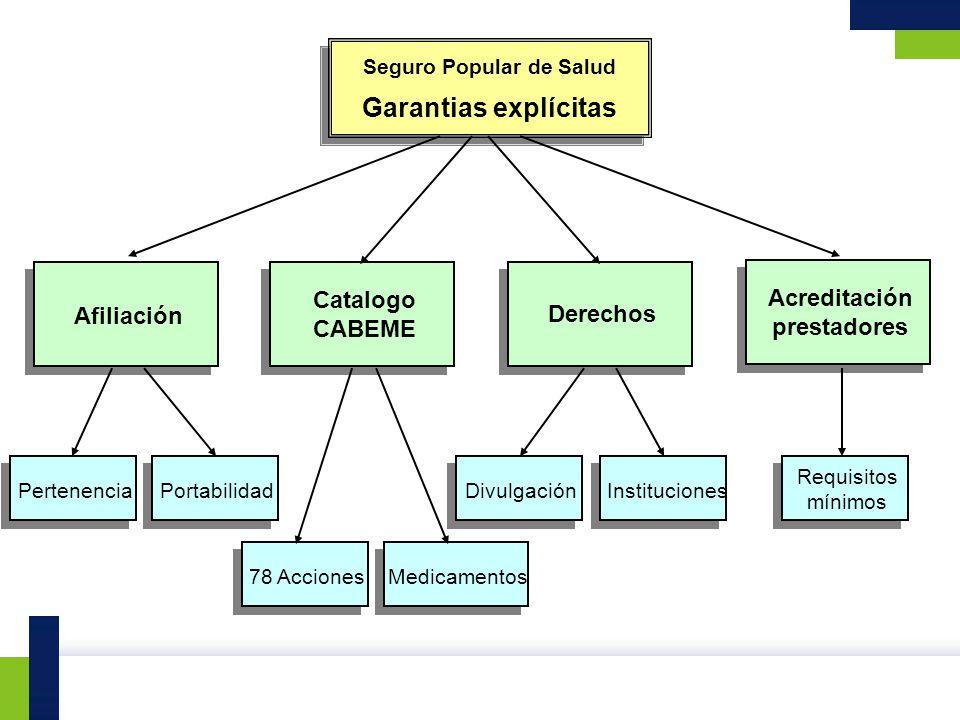 Acreditación prestadores Derechos Catalogo CABEME Afiliación Seguro Popular de Salud Garantias explícitas PertenenciaPortabilidad 78 AccionesMedicamen