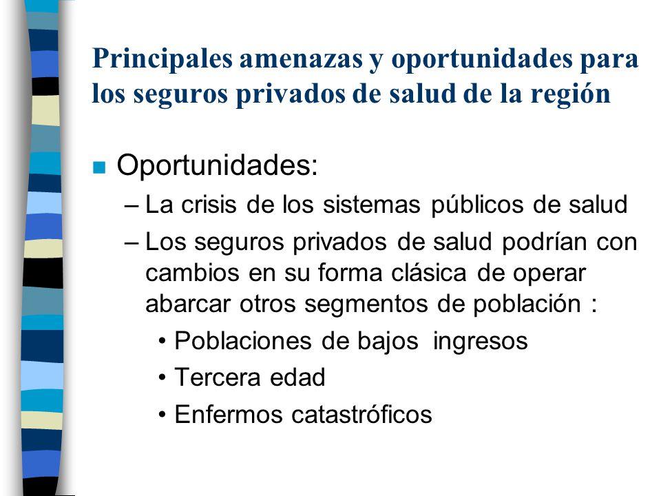 Principales amenazas y oportunidades para los seguros privados de salud de la región n Oportunidades: –La crisis de los sistemas públicos de salud –Lo