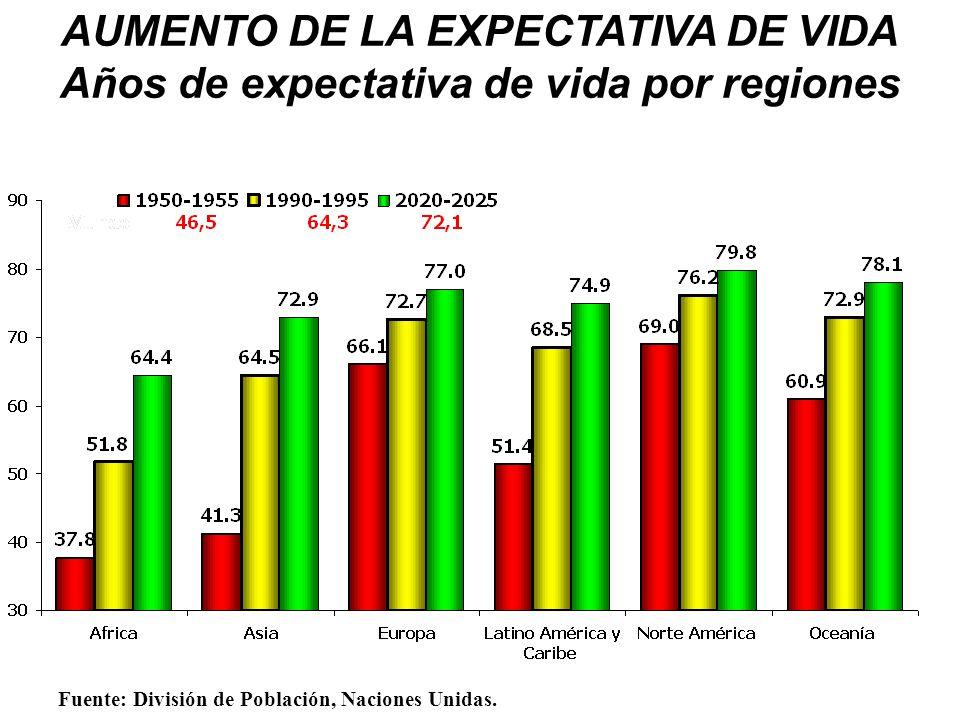 AUMENTO DE LA EXPECTATIVA DE VIDA Años de expectativa de vida por regiones Fuente: División de Población, Naciones Unidas.