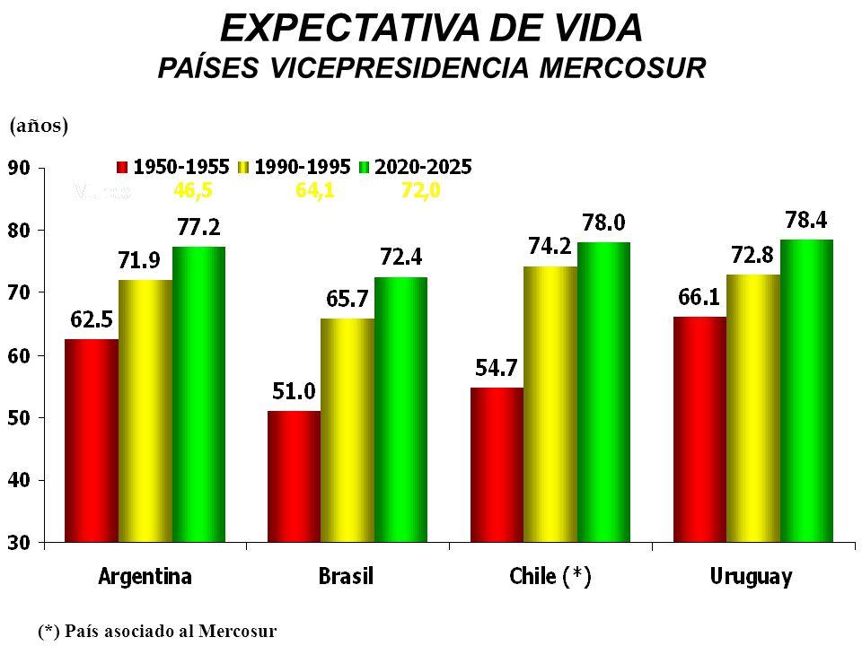EXPECTATIVA DE VIDA PAÍSES VICEPRESIDENCIA MERCOSUR (*) País asociado al Mercosur (años)