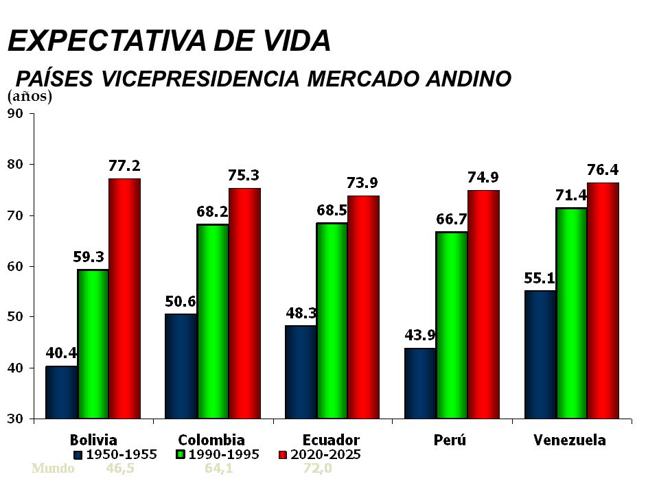 EXPECTATIVA DE VIDA PAÍSES VICEPRESIDENCIA MERCADO ANDINO (años)