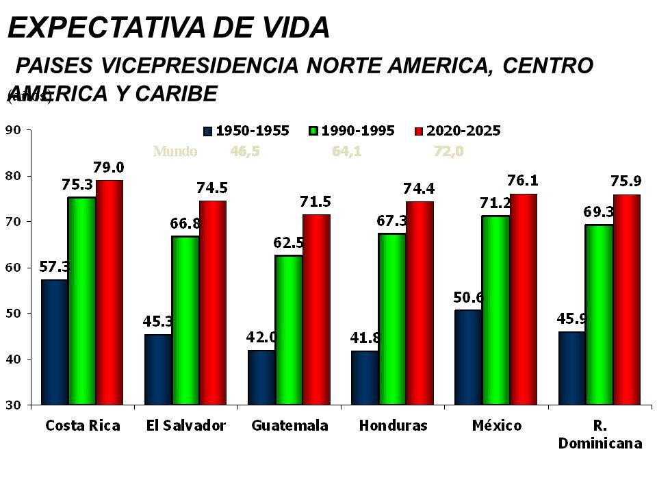 EXPECTATIVA DE VIDA PAISES VICEPRESIDENCIA NORTE AMERICA, CENTRO AMERICA Y CARIBE (años)
