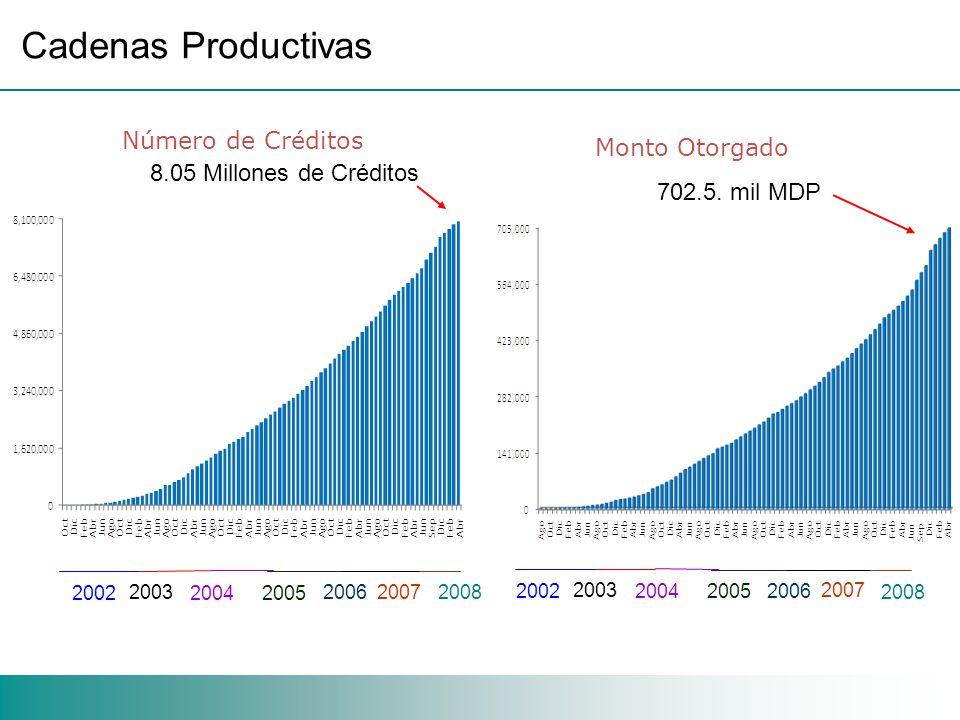 Cadenas Productivas Número de Créditos 8.05 Millones de Créditos Monto Otorgado 702.5.
