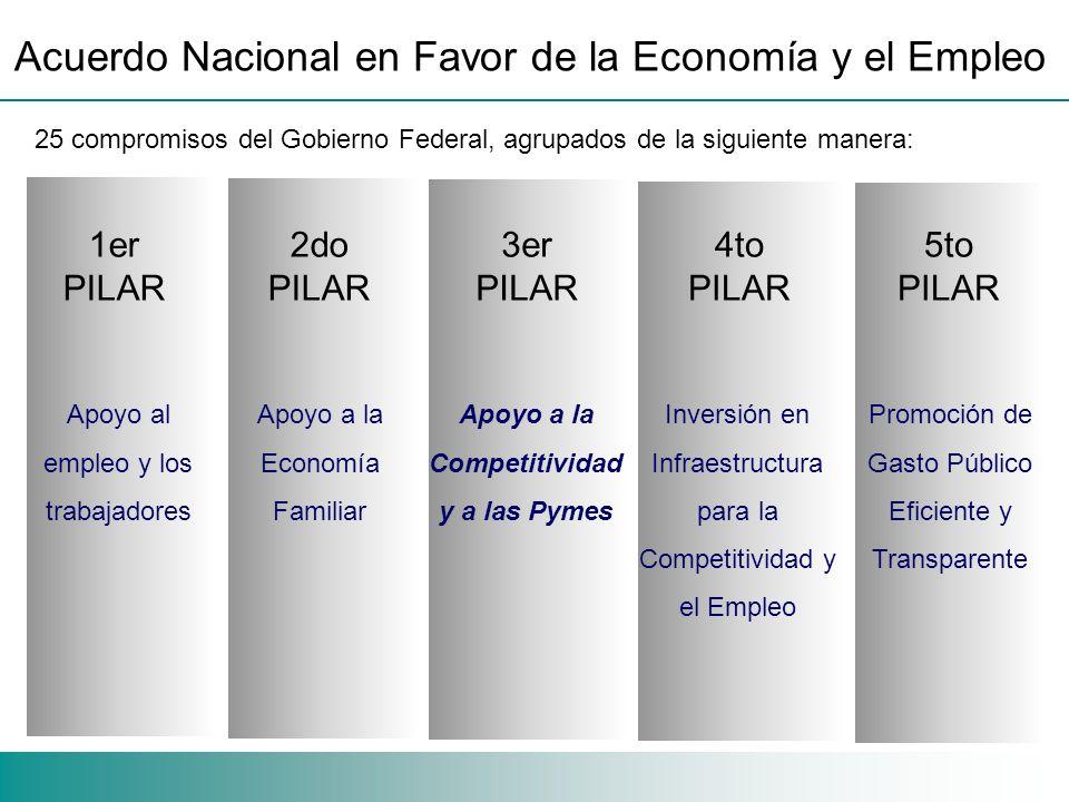 Estrategia 2009 Concentración del apoyo financiero en empresas exportadoras.