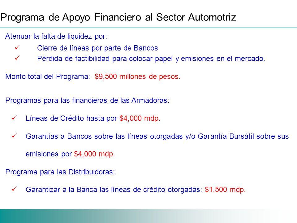 Programa de Apoyo Financiero al Sector Automotriz Atenuar la falta de liquidez por: Cierre de líneas por parte de Bancos Pérdida de factibilidad para colocar papel y emisiones en el mercado.