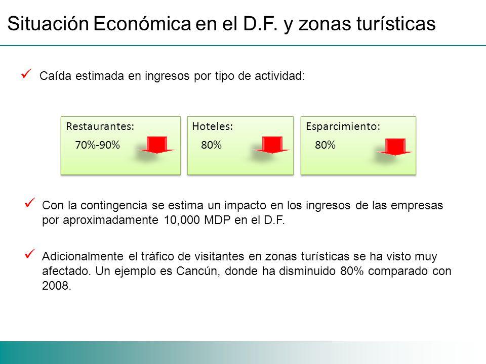 Situación Económica en el D.F.